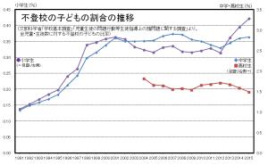 graph2015_wari